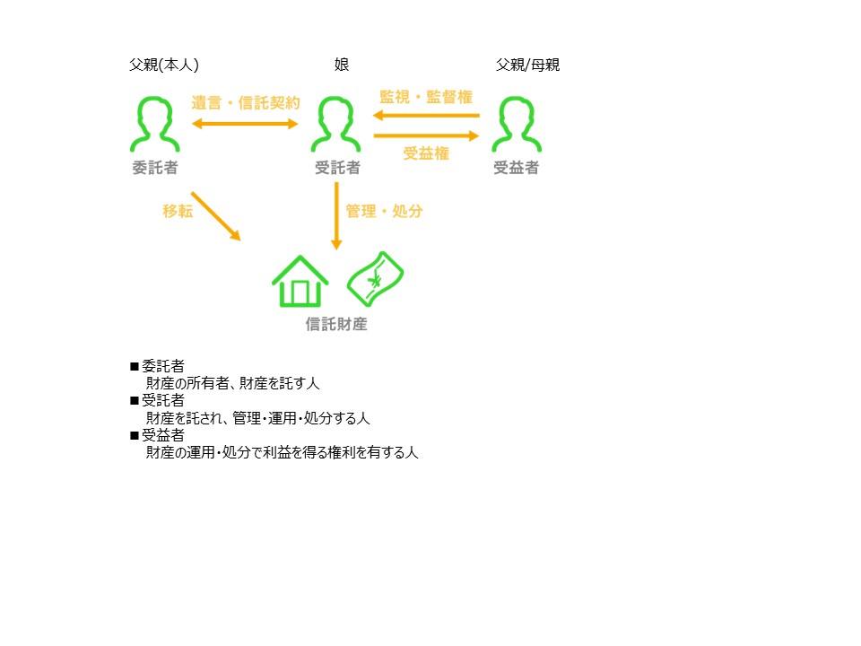 家族信託-図1
