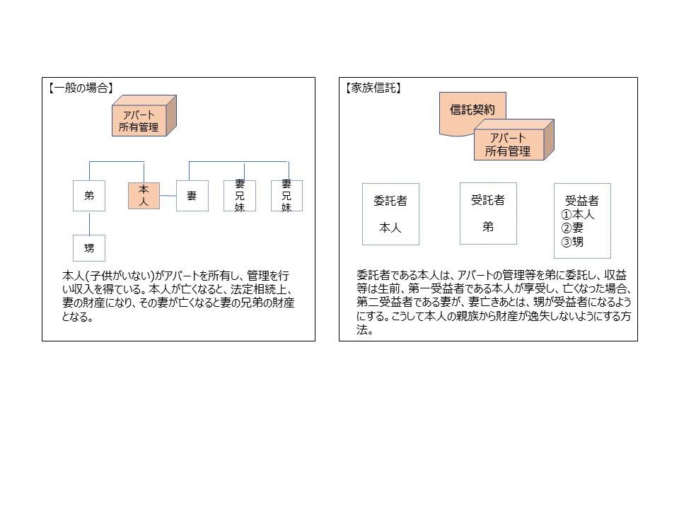 家族信託-図3