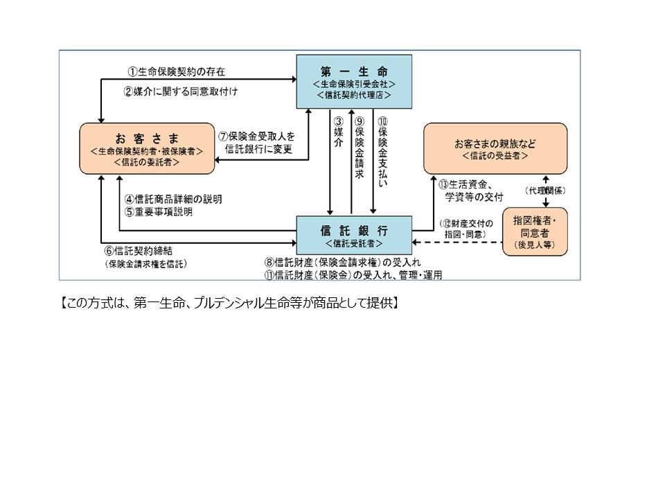 生命保険-図1
